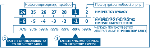 Predictor Early + Express